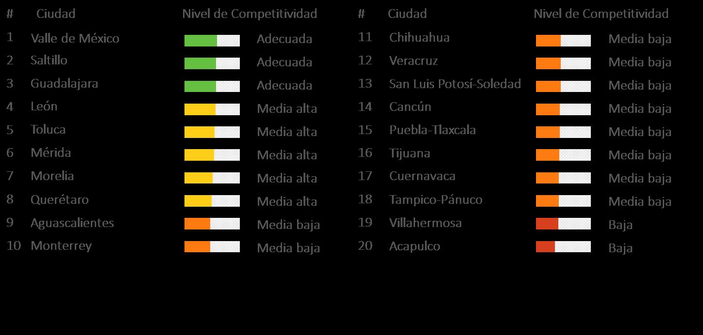 Indices Del Imco